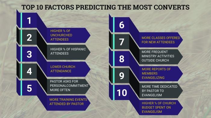 10 Factors-Most Converts-01