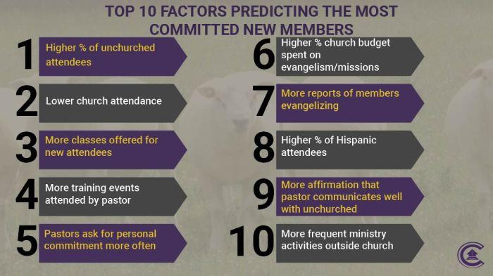 10 Factors-New Members-01
